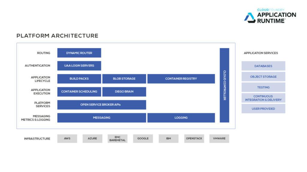 CF Application Runtime Diagram