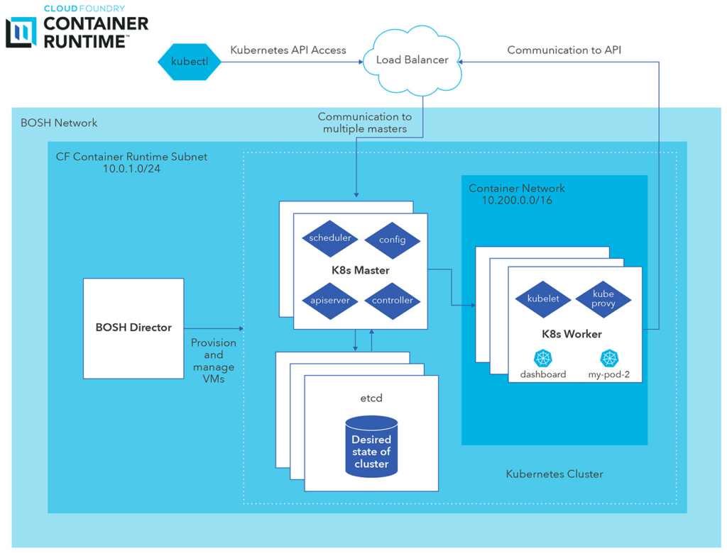 CF Container Runtime Diagram